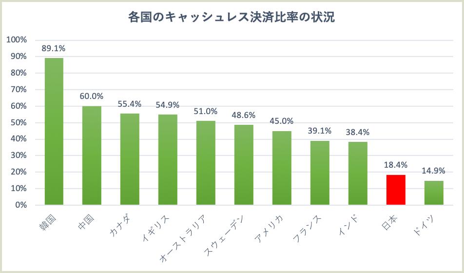 各国のキャッシュレス決済比率2015年