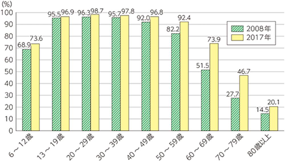 個人のインターネット利用者の割合の推移
